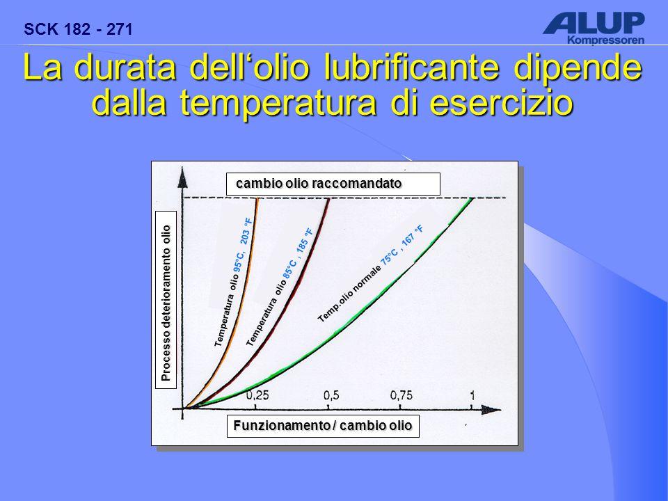 SCK 182 - 271 La durata dell'olio lubrificante dipende dalla temperatura di esercizio cambio olio raccomandato cambio olio raccomandato Processo deter