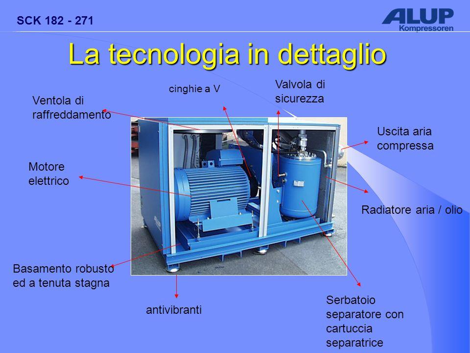 SCK 182 - 271 Radiatore aria / olio Motore elettrico Serbatoio separatore con cartuccia separatrice Valvola di sicurezza Uscita aria compressa cinghie