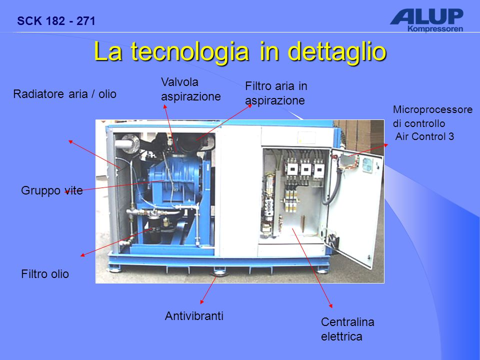 SCK 182 - 271 Centralina elettrica Radiatore aria / olio Microprocessore di controllo Air Control 3 Valvola aspirazione Gruppo vite Filtro olio Filtro