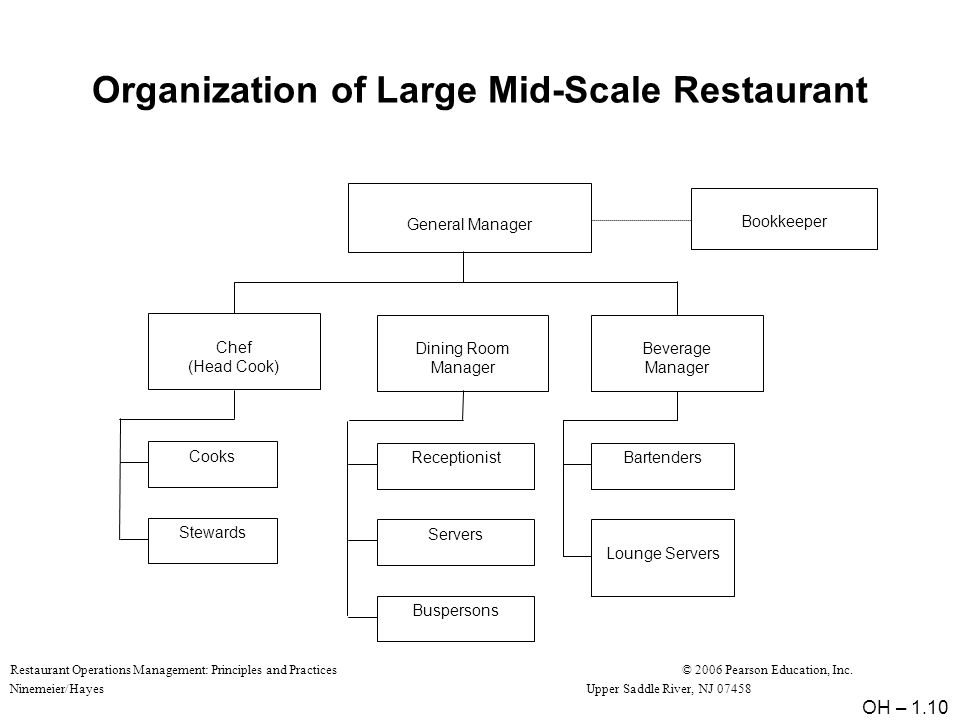Restaurant Operations Management: Principles and Practices© 2006 Pearson Education, Inc.