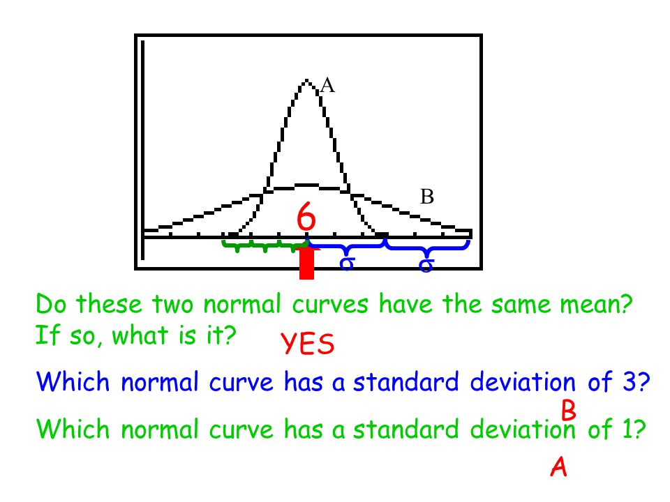 A B Do these two normal curves have the same mean.