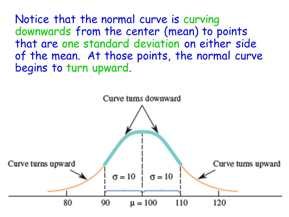 Notice that the normal curve is curving downwards from the center (mean) to points that are one standard deviation on either side of the mean.