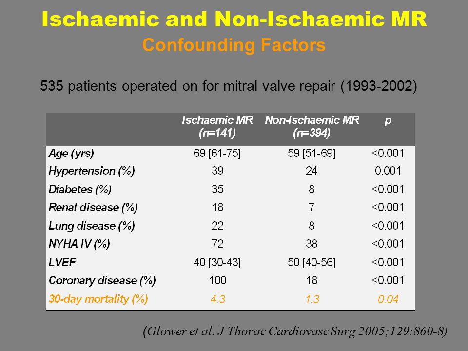 535 patients operated on for mitral valve repair (1993-2002) Ischaemic and Non-Ischaemic MR Confounding Factors ( Glower et al. J Thorac Cardiovasc Su