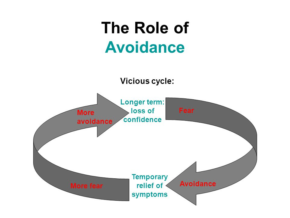 The Role of Avoidance Vicious cycle: More fear More avoidance Fear Avoidance Temporary relief of symptoms Longer term: loss of confidence