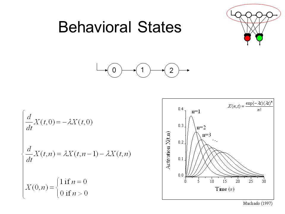 Behavioral States 0 1 2