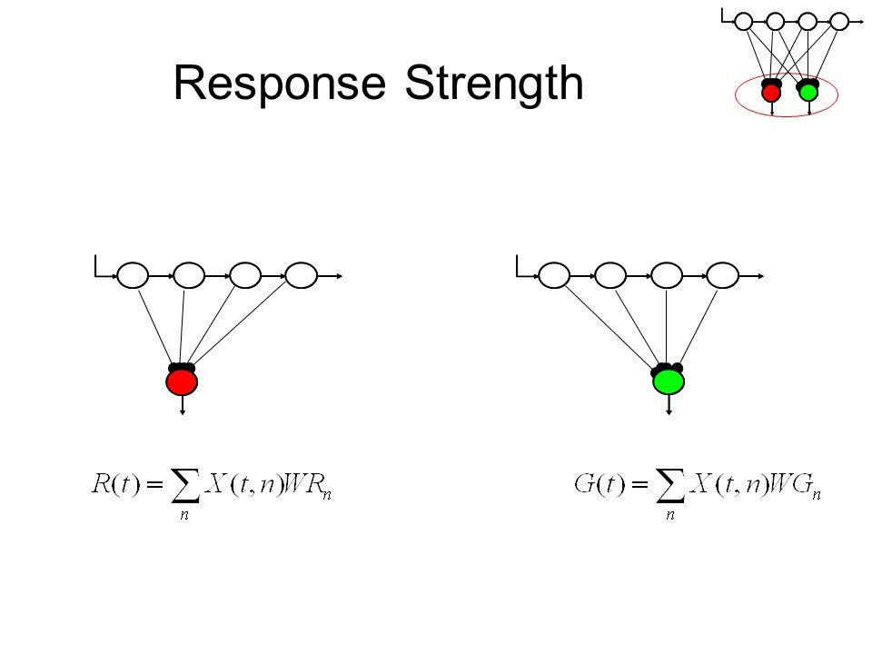 Response Strength