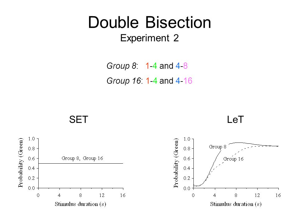 Double Bisection Experiment 2 SETLeT Group 8: 1-4 and 4-8 Group 16: 1-4 and 4-16