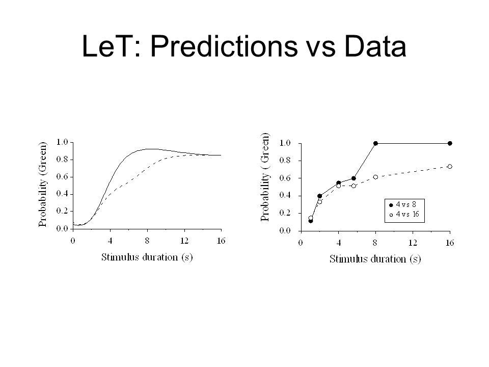 LeT: Predictions vs Data