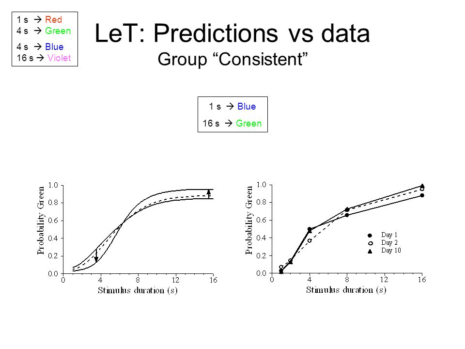 """LeT: Predictions vs data Group """"Consistent"""" 1 s  Red 4 s  Green 4 s  Blue 16 s  Violet 1 s  Blue 16 s  Green"""