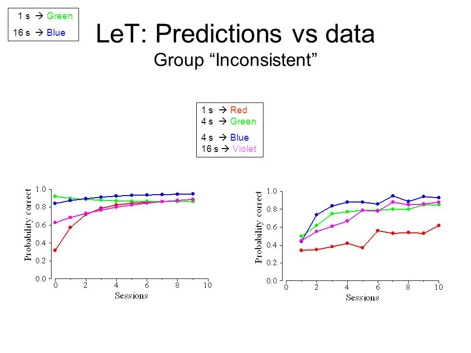 LeT: Predictions vs data Group Inconsistent 1 s  Red 4 s  Green 4 s  Blue 16 s  Violet 1 s  Green 16 s  Blue