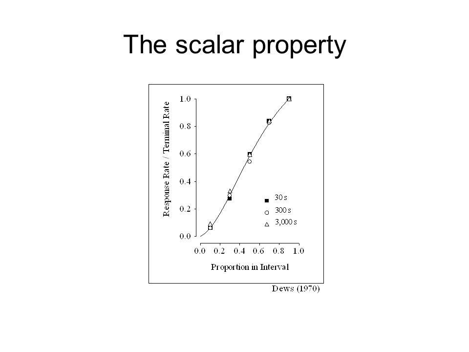 The scalar property