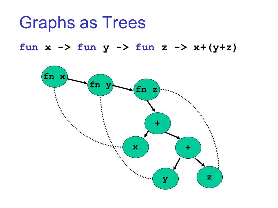 Graphs as Trees fun x -> fun y -> fun z -> x+(y+z) fn x fn y fn z + + x y z