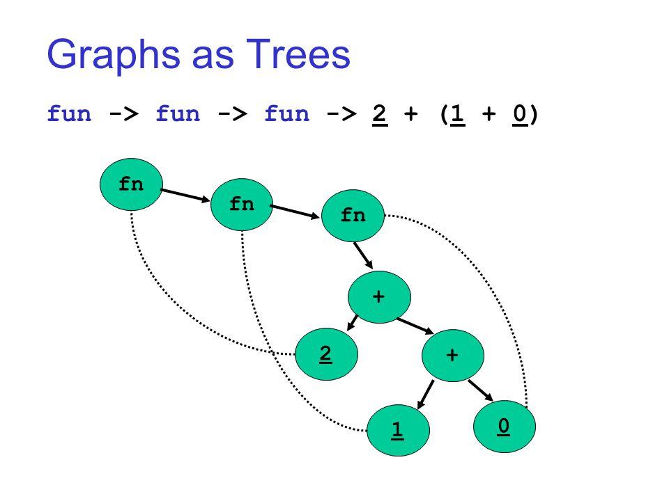 Graphs as Trees fun -> fun -> fun -> 2 + (1 + 0) fn + + 2 1 0