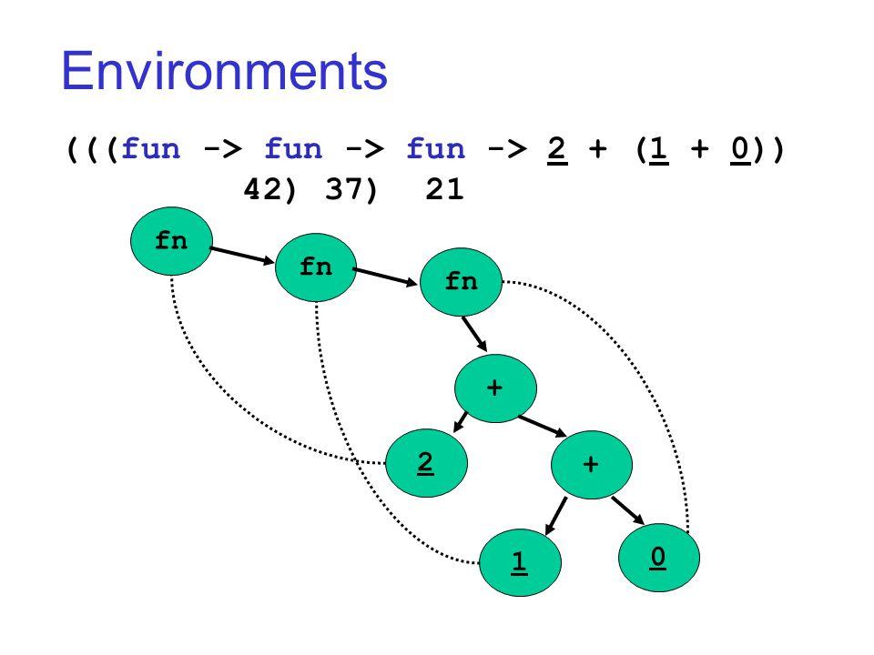 Environments (((fun -> fun -> fun -> 2 + (1 + 0)) 42) 37) 21 fn + + 2 1 0