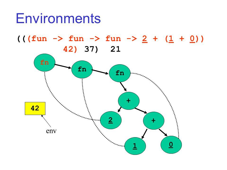 Environments (((fun -> fun -> fun -> 2 + (1 + 0)) 42) 37) 21 fn + + 2 1 0 42 env