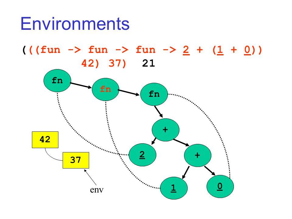 Environments (((fun -> fun -> fun -> 2 + (1 + 0)) 42) 37) 21 fn + + 2 1 0 42 37 env