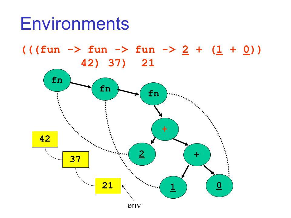 Environments (((fun -> fun -> fun -> 2 + (1 + 0)) 42) 37) 21 fn + + 2 1 0 42 37 21 env