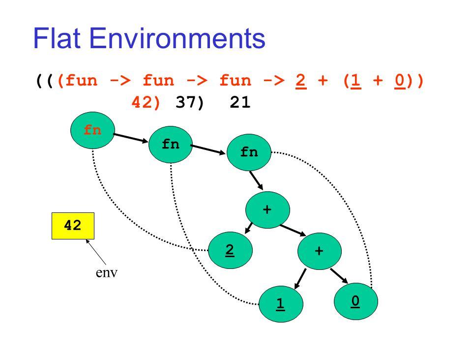 Flat Environments (((fun -> fun -> fun -> 2 + (1 + 0)) 42) 37) 21 fn + + 2 1 0 42 env