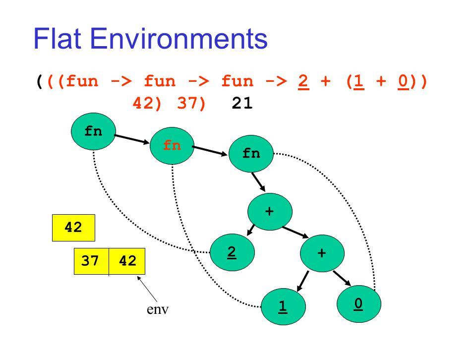 Flat Environments (((fun -> fun -> fun -> 2 + (1 + 0)) 42) 37) 21 fn + + 2 1 0 42 37 42 env