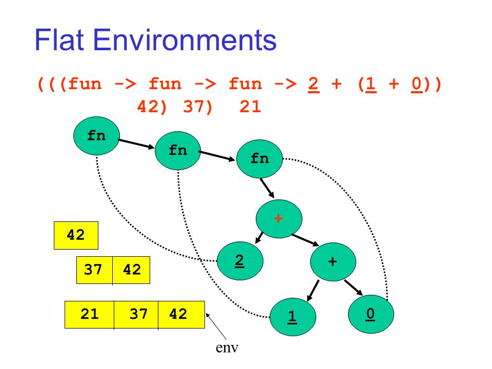 Flat Environments (((fun -> fun -> fun -> 2 + (1 + 0)) 42) 37) 21 fn + + 2 1 0 42 21 37 42 env 37 42