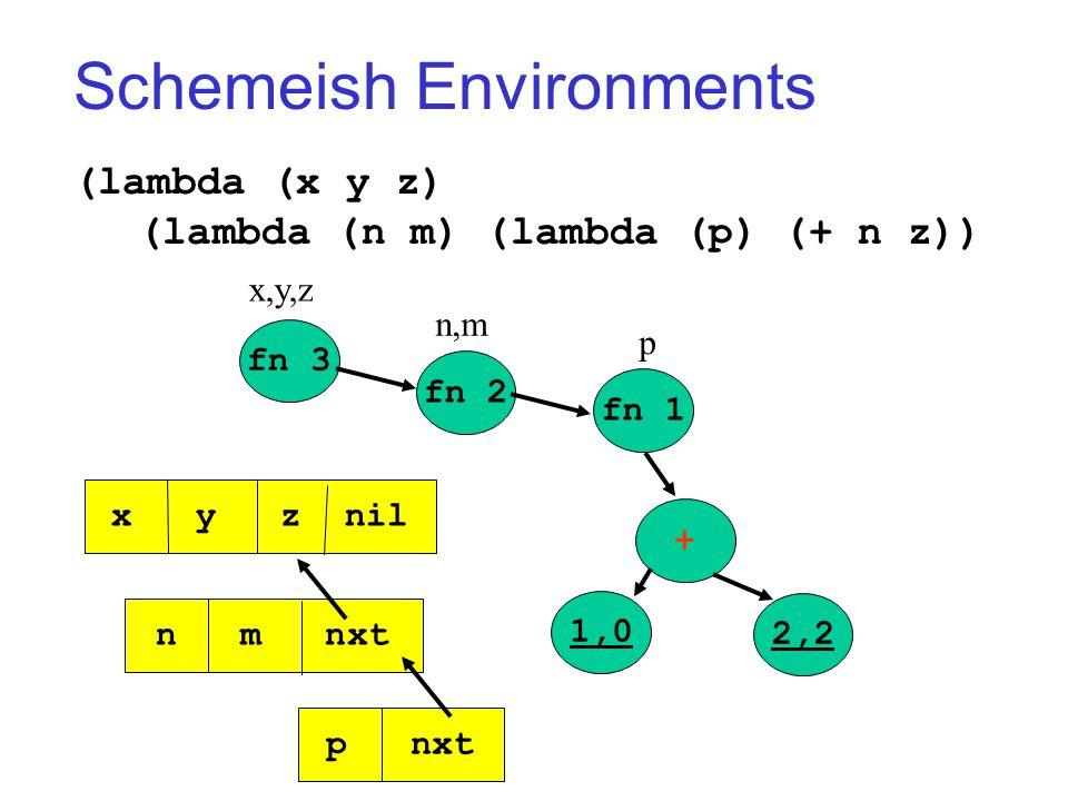 Schemeish Environments (lambda (x y z) (lambda (n m) (lambda (p) (+ n z)) fn 3 fn 2 fn 1 + 2,2 1,0 x,y,z n,m p x y z nil n m nxt p nxt