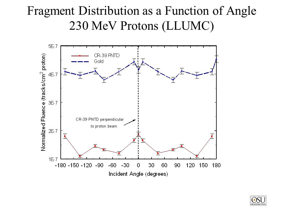 Fragment Distribution as a Function of Angle 230 MeV Protons (LLUMC)