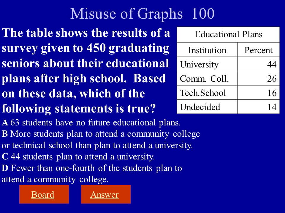 BoardAnswer Misuse of Graphs 100 The table shows the results of a survey given to 450 graduating seniors about their educational plans after high scho
