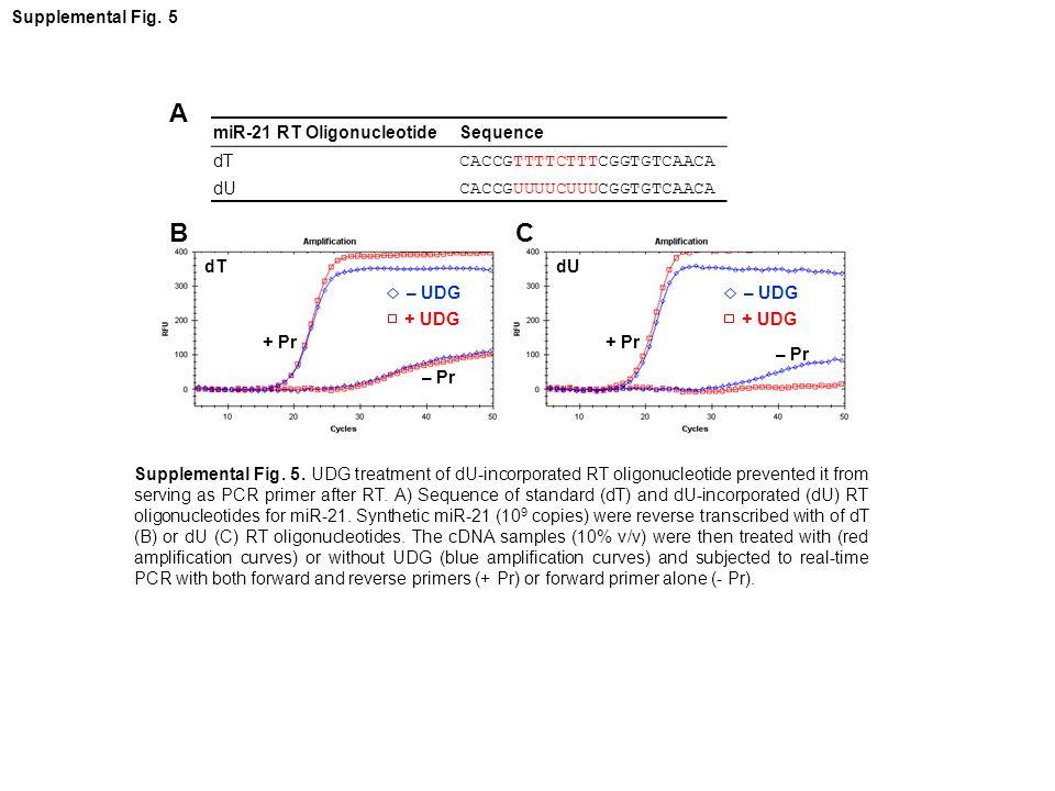 miR-21 RT OligonucleotideSequence dT CACCGTTTTCTTTCGGTGTCAACA dU CACCGUUUUCUUUCGGTGTCAACA A + Pr – Pr + Pr – Pr BC dTdU Supplemental Fig.