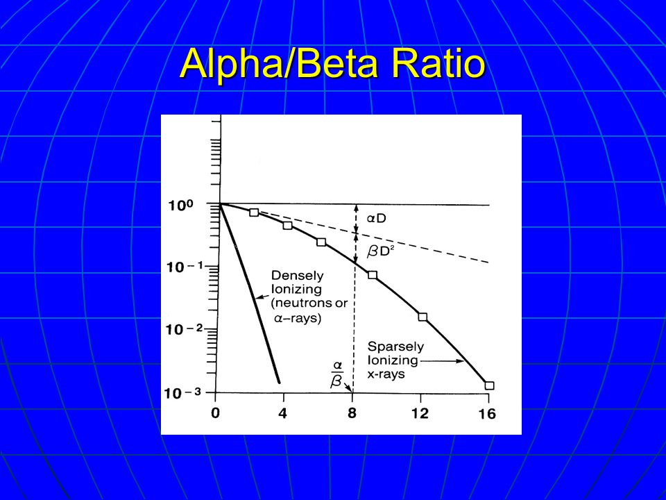 Alpha/Beta Ratio
