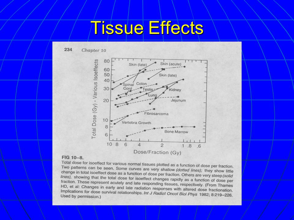 Tissue Effects
