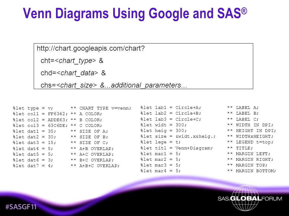Venn Diagrams Using Google and SAS ® http://chart.googleapis.com/chart? cht= & chd= & chs= &...additional_parameters... %let type = v; ** CHART TYPE v