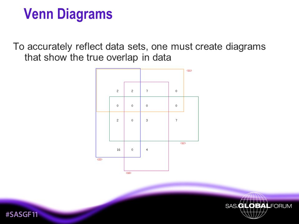 Venn Diagrams To accurately reflect data sets, one must create diagrams that show the true overlap in data