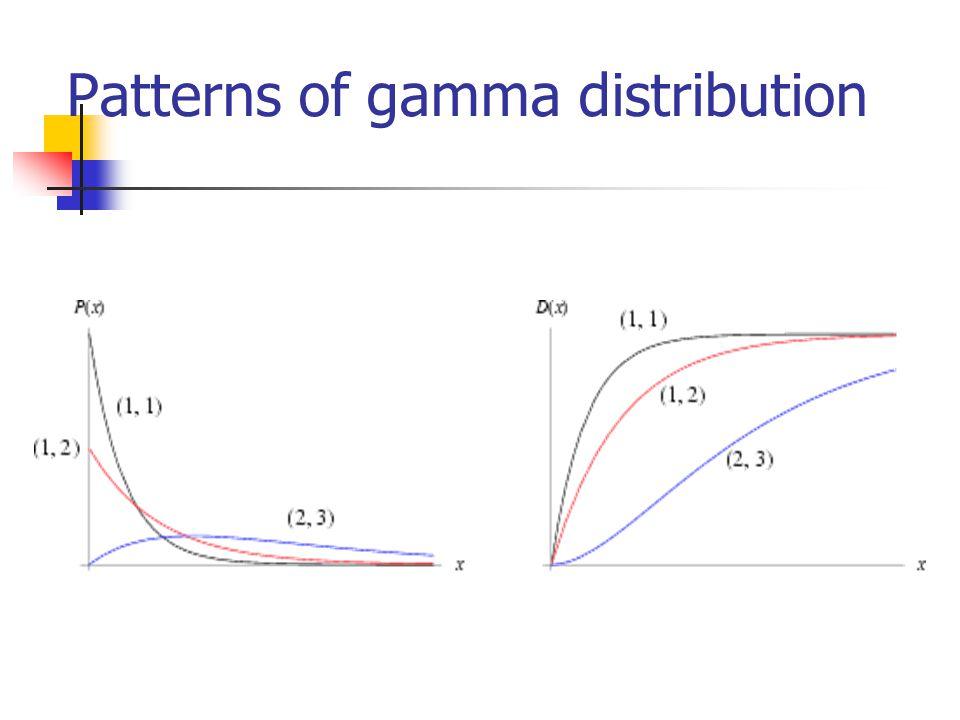 Patterns of gamma distribution