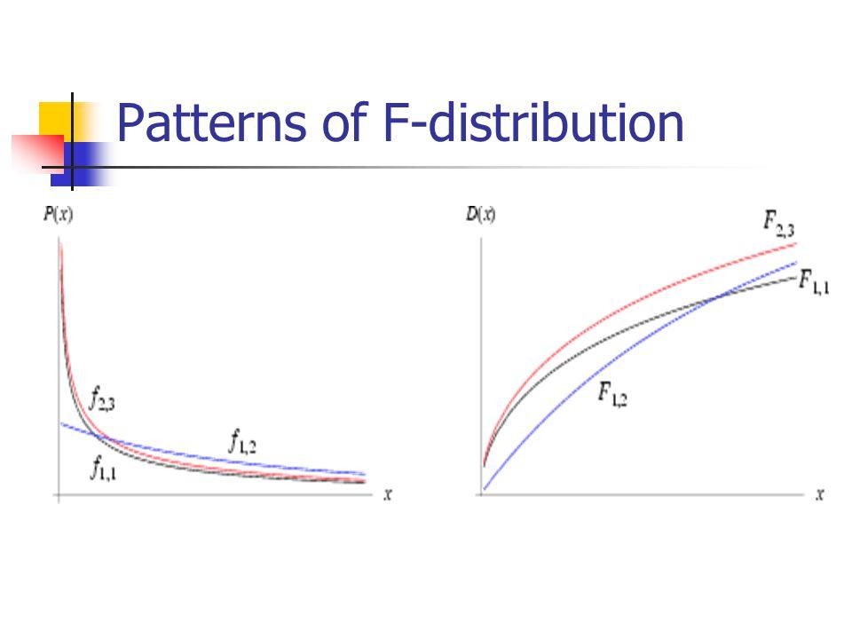 Patterns of F-distribution