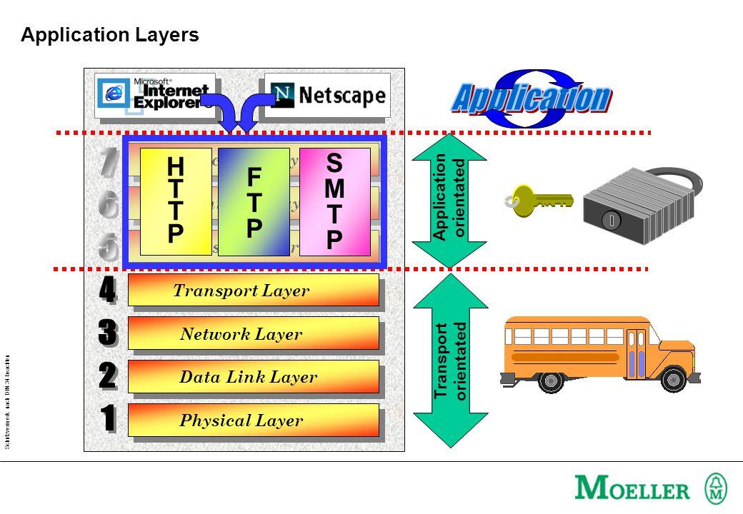 Schutzvermerk nach DIN 34 beachten Physical Layer Data Link Layer Application Layer Presentation Layer Session Layer Transport Layer Network Layer Transport orientated Application orientated SMTPSMTP HTTPHTTP FTPFTP Application Layers