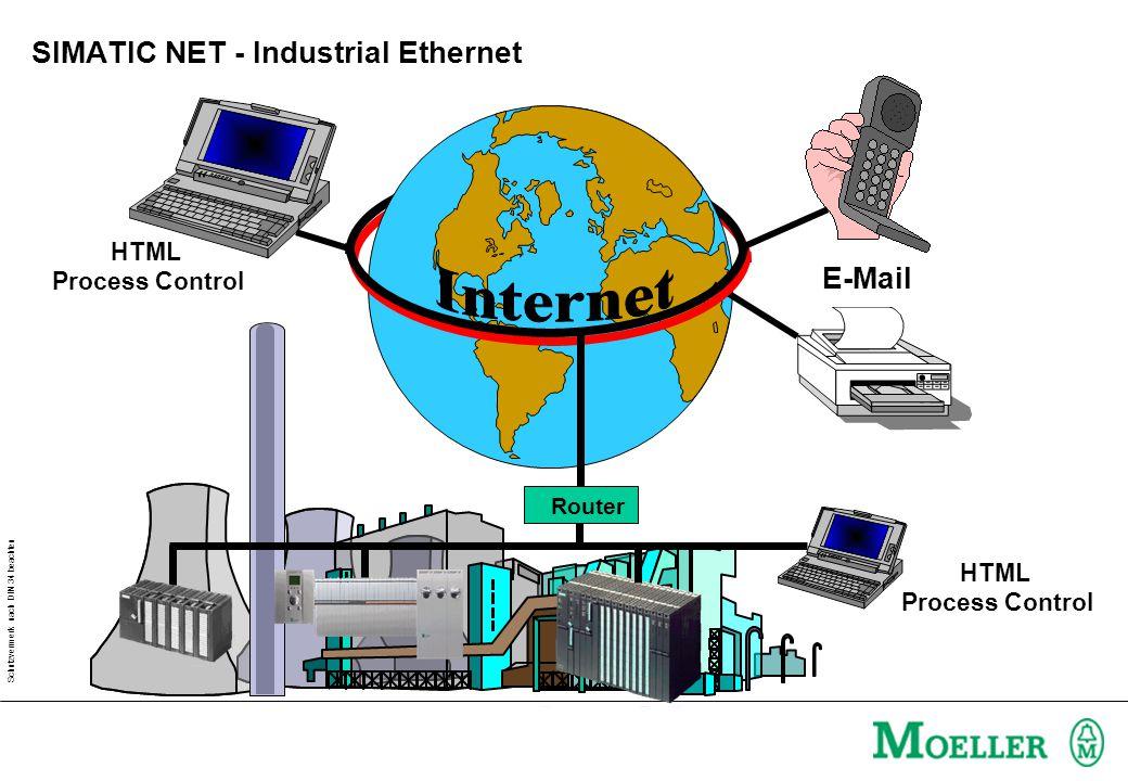 Schutzvermerk nach DIN 34 beachten HTML Process Control E-Mail HTML Process Control Router SIMATIC NET - Industrial Ethernet