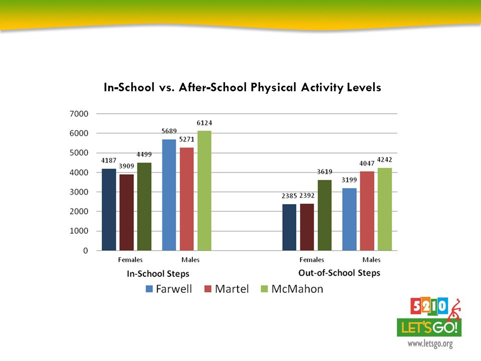 In-School vs. After-School Physical Activity Levels