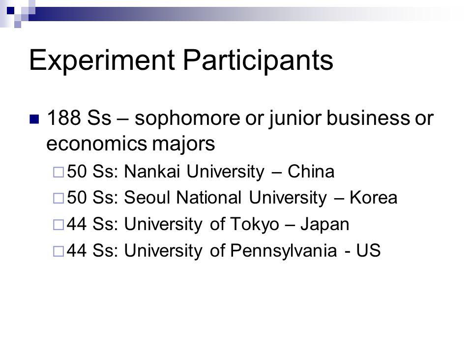 Experiment Participants 188 Ss – sophomore or junior business or economics majors  50 Ss: Nankai University – China  50 Ss: Seoul National Universit