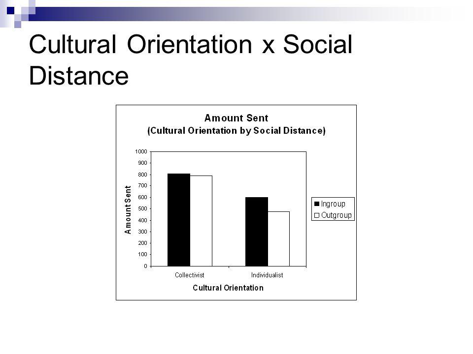 Cultural Orientation x Social Distance