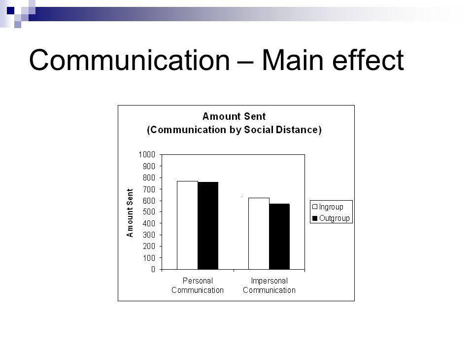 Communication – Main effect