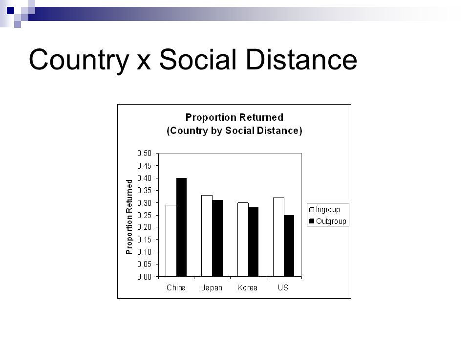 Country x Social Distance