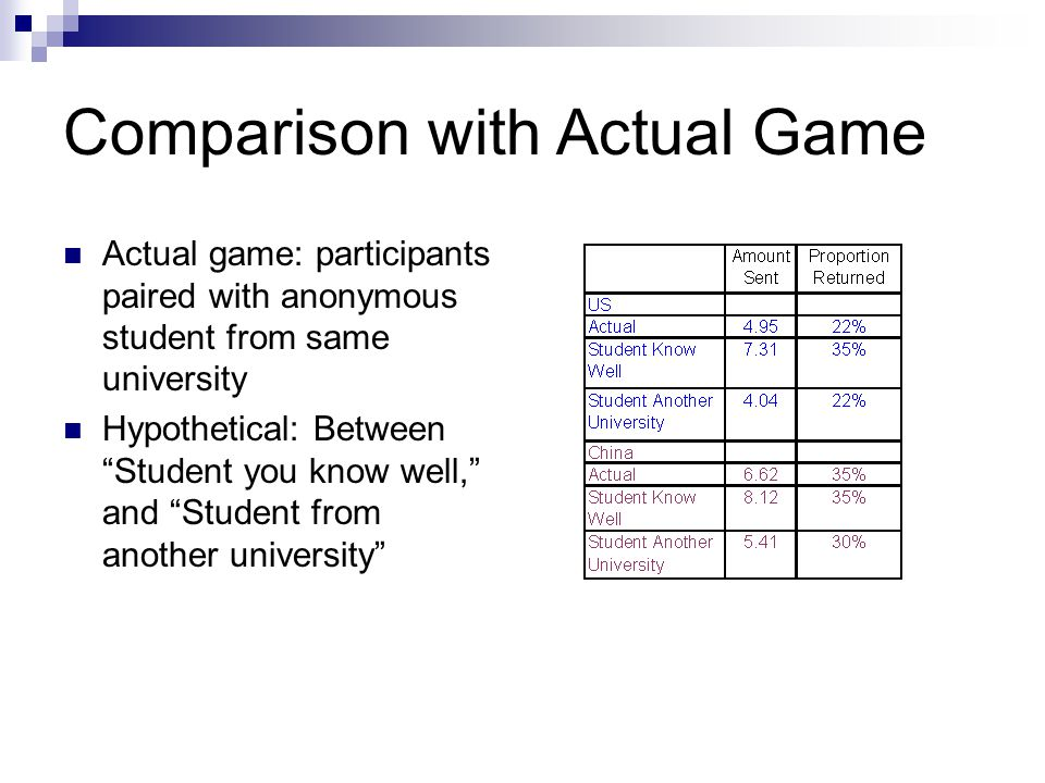 """Comparison with Actual Game Actual game: participants paired with anonymous student from same university Hypothetical: Between """"Student you know well,"""
