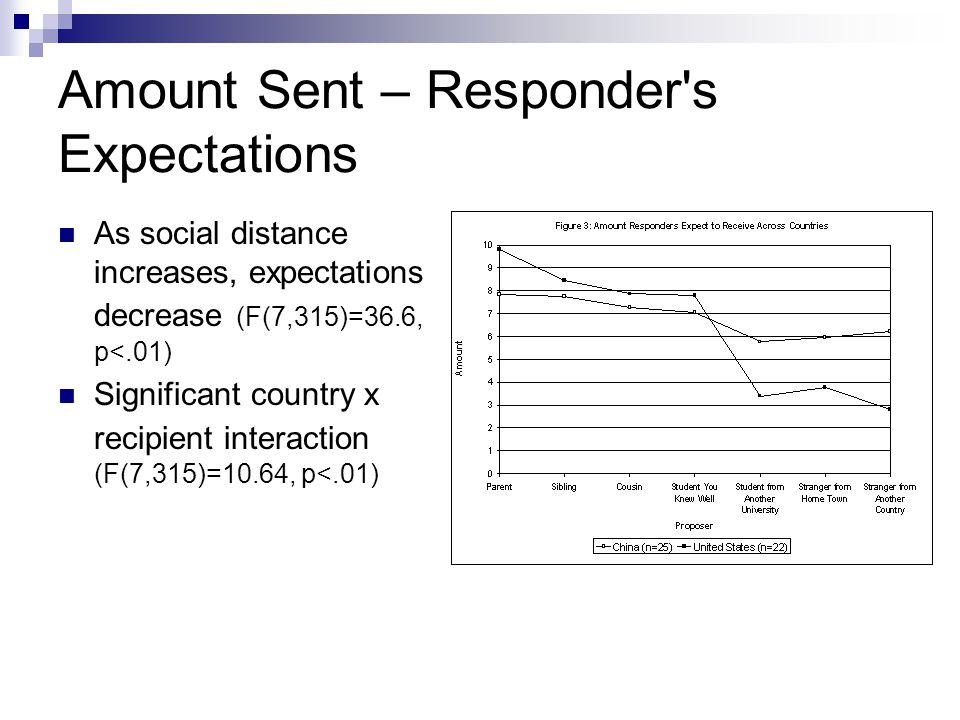 Amount Sent – Responder's Expectations As social distance increases, expectations decrease (F(7,315)=36.6, p<.01) Significant country x recipient inte