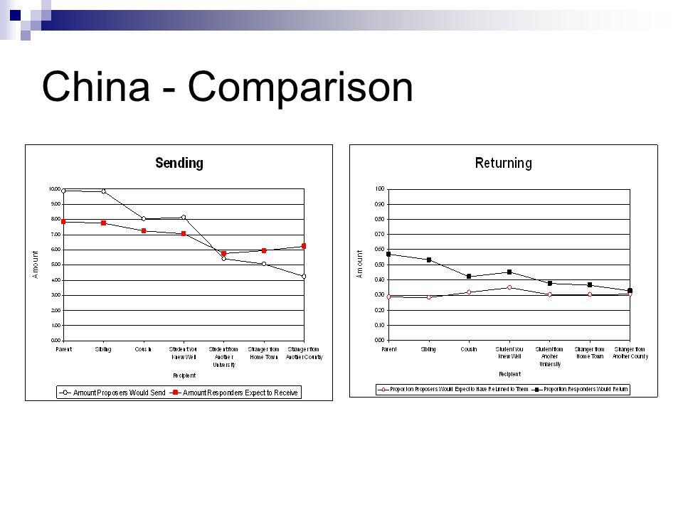 China - Comparison