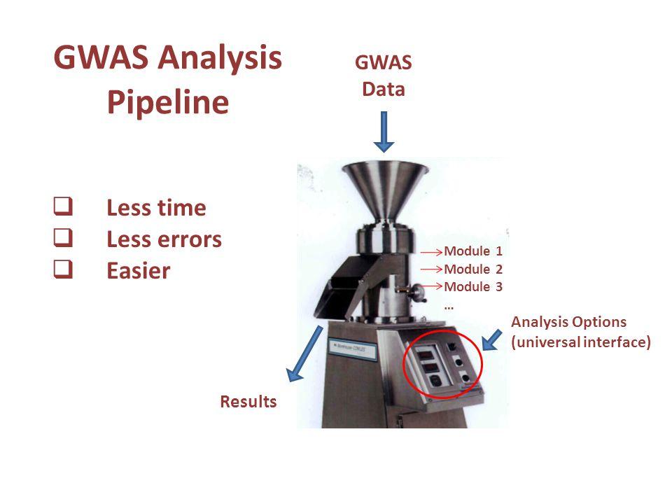 GWAS Analysis Pipeline GWAS Data Analysis Options (universal interface) Results  Less time  Less errors  Easier Module 1 Module 2 Module 3 …