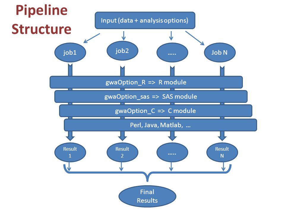 Pipeline Structure Final Results job1 job2 …..Job N Input (data + analysis options) gwaOption_R => R module gwaOption_sas => SAS module gwaOption_C => C module Perl, Java, Matlab, … Result 1 Result 2 …..