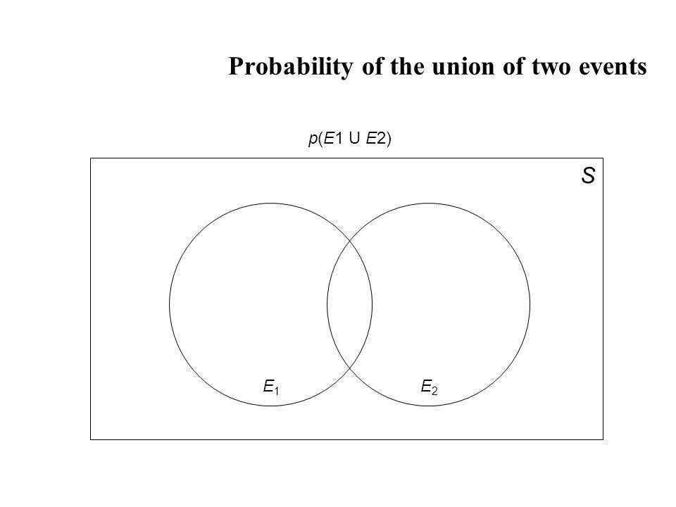 Probability of the union of two events S E1E1 E2E2 p(E1 U E2)