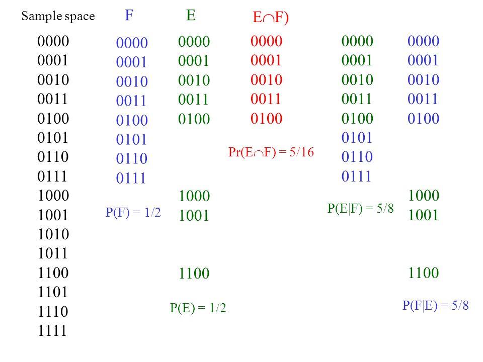 0000 0001 0010 0011 0100 0101 0110 0111 1000 1001 1010 1011 1100 1101 1110 1111 Sample space 0000 0001 0010 0011 0100 0101 0110 0111 F P(F) = 1/2 0000 0001 0010 0011 0100 1000 1001 1100 E P(E) = 1/2 0000 0001 0010 0011 0100 0101 0110 0111 P(E|F) = 5/8 0000 0001 0010 0011 0100 Pr(E  F) = 5/16 E  F) 0000 0001 0010 0011 0100 1000 1001 1100 P(F|E) = 5/8