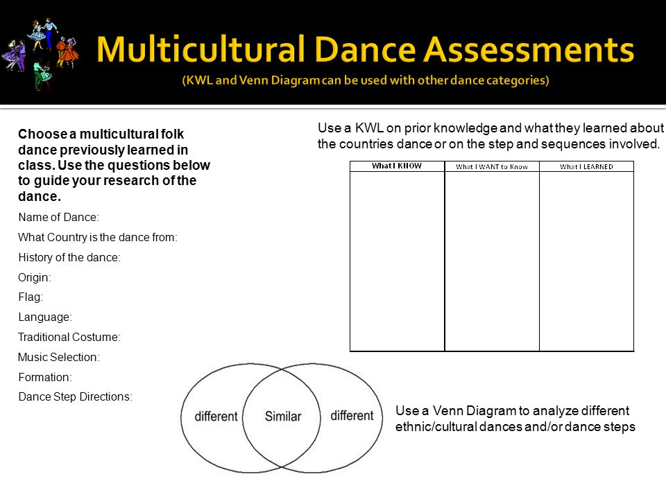 Choose a multicultural folk dance previously learned in class. Use the questions below to guide your research of the dance. Name of Dance: What Countr