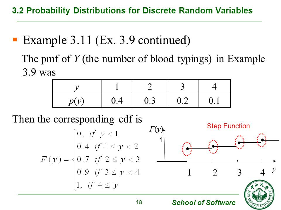 School of Software  Example 3.11 (Ex. 3.9 continued) The pmf of Y (the number of blood typings) in Example 3.9 was Then the corresponding cdf is 3.2